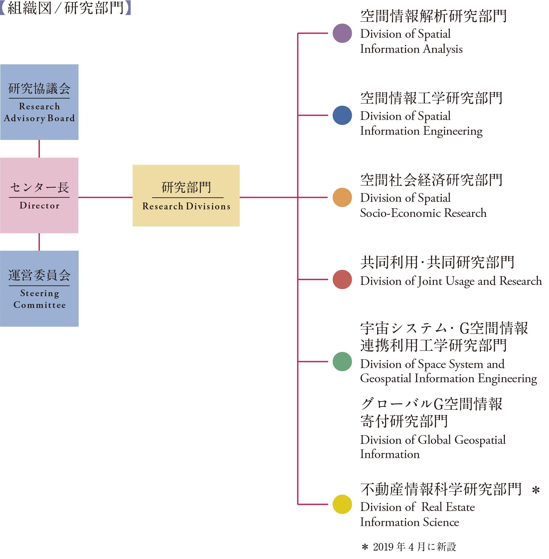 csis_organization